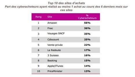 En direct du Salon E-commerce, 11 insights sur le marché de l'e-Commerce français par la Fevad | social média  brand expérience | Scoop.it