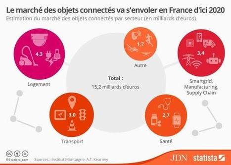 Le marché de l'IoT pèsera 15,2 milliards d'euros en France en 2020 | L'Internet Mobile | Scoop.it