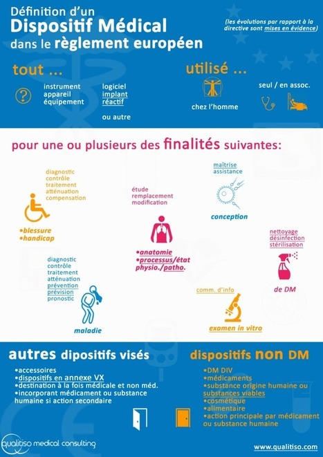 Définition de DM et portée du règlement relatif aux dispositifs médicaux | Dispositifs Médicaux, e-santé | Scoop.it