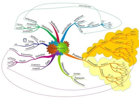 Trainer Showcase: Mind Mapping for University Students | Visual Thinking | Scoop.it