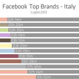 Interazioni e numero di Fan: analisi Facebook Top Brands | Social-Network-Stories | Scoop.it