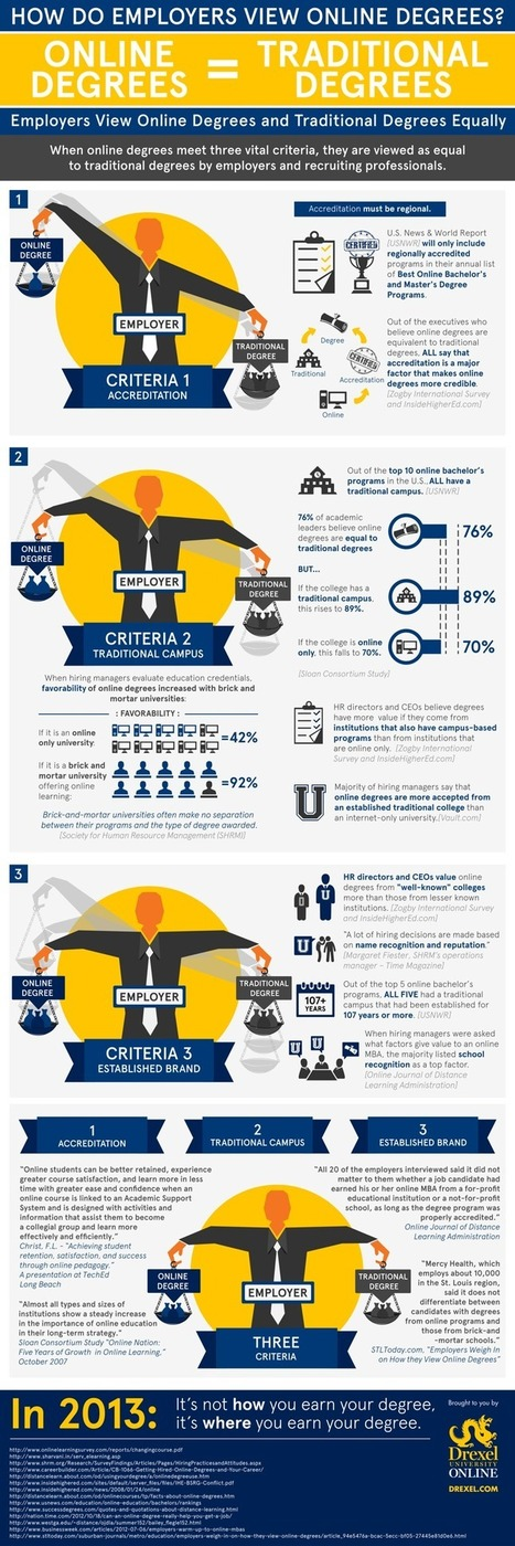Do Employers Value Online Learning? [#Infographic] | Mobilization of Learning | Scoop.it