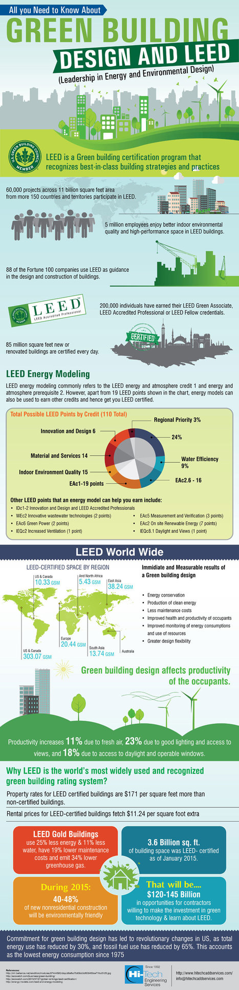 All you Need to Know About Green Building Design and LEED | Energy Modeling Analysis | Scoop.it