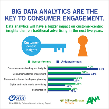 Marketing 2020 Infographics: Big Data and Analytics  Insights | social business | Scoop.it
