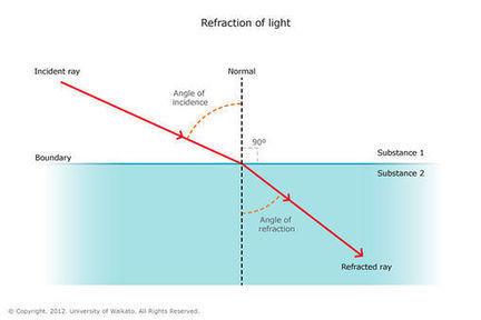 Refraction of light in water   Sciencelearn Hub   K12 Videoconferencing   Scoop.it