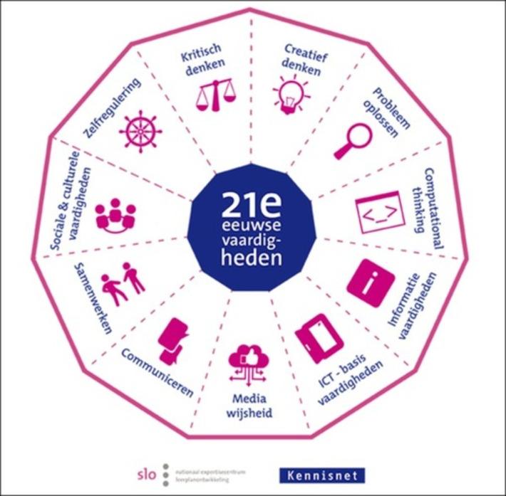 Edu-Curator: Kennisnet/SLO presenteren nieuw model 'vaardigheden van de 21e eeuw' | Educatief Internet - Gespot op 't Web | Scoop.it