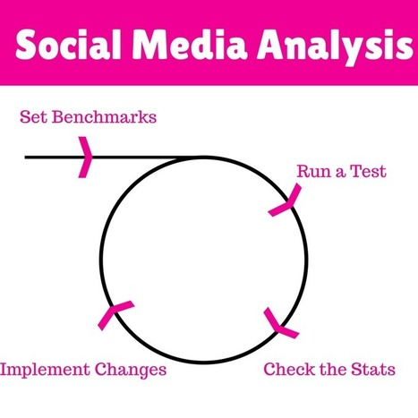 How to Create a Social Media Marketing Plan From Scratch | Nonprofit Digital Engagement | Scoop.it