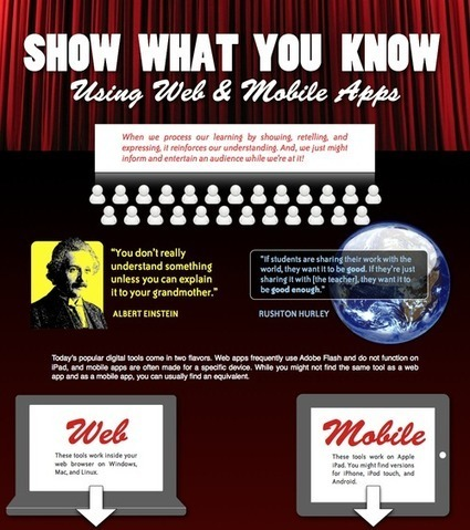 Show What You Know Using Web & Mobile Apps [Infographic] | iPadsAndEducation | Scoop.it