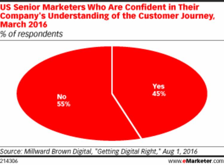 Do Companies Understand the Customer Journey? - eMarketer | The MarTech Digest | Scoop.it