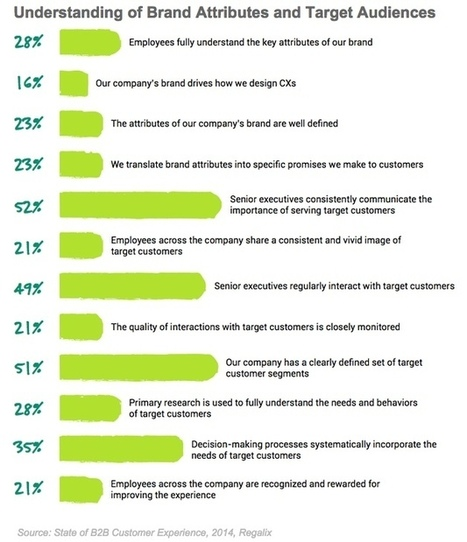 How Well Do B2B Marketers Understand Their Customers? | MarketingHits | Scoop.it