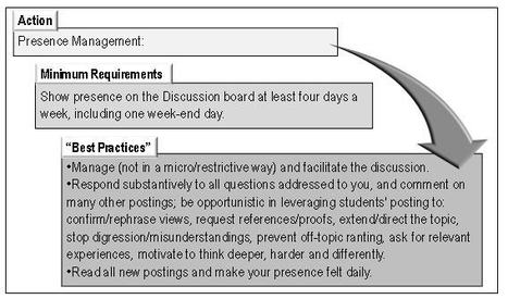 Balancing Quality and Workload in Asynchronous Online Discussions: A Win-Win Approach for Students and Instructors | About learning and more | Scoop.it