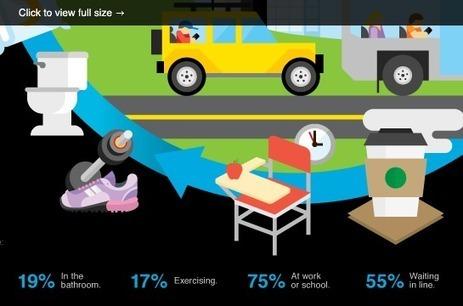 Cómo los estudiantes usan sus smartphones | Noticias, Recursos y Contenidos sobre Aprendizaje | Scoop.it