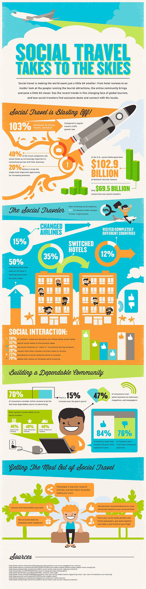 How Social Media Affects Your Travel Plans [Infographic] | Local Social Media Marketing | Scoop.it