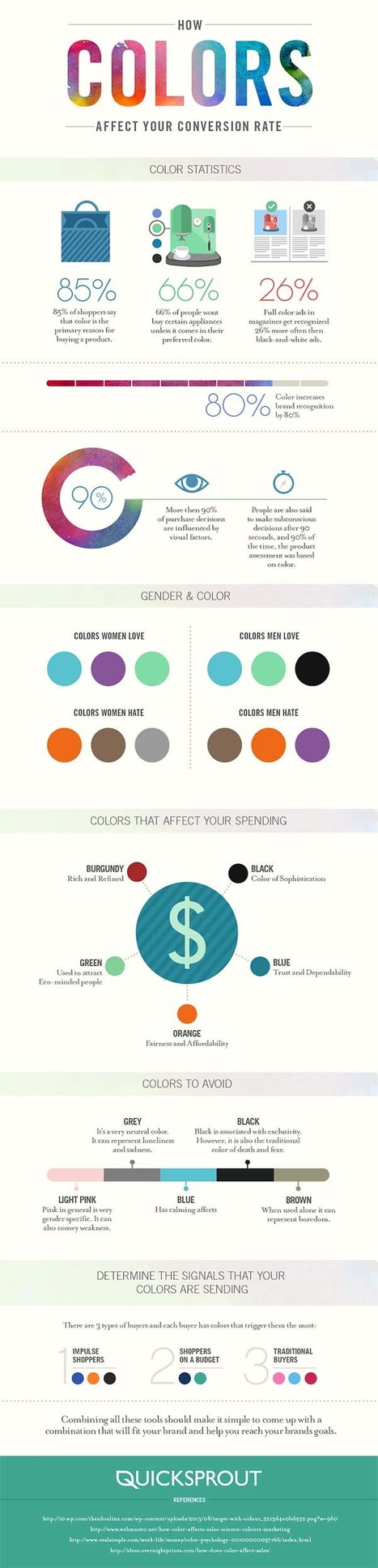How Colour Affects the Conversion Rate of Your Website | infografias - infographics | Scoop.it