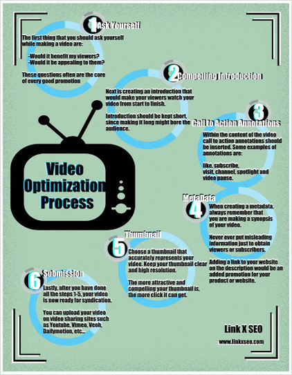 Infographic: Video Optimization Process ~ Link X - SEO Tips | Video Optimization Process | Scoop.it