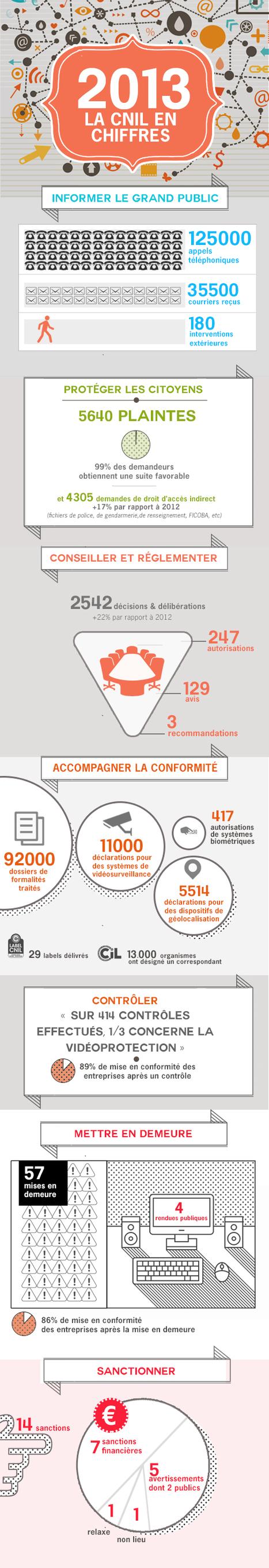 [Infographie] l'activité de la CNIL en 2013 - CNIL | Infographies divers et variées.... | Scoop.it