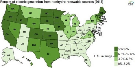 Eleven states generated electricity from nonhydro renewables at double U.S. average - Today in Energy - U.S. Energy Information Administration (EIA) | Sustainable Futures | Scoop.it