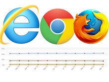 Navigateurs : IE fait de la résistance, Chrome en petite forme - CNET ... | netnavig | Scoop.it