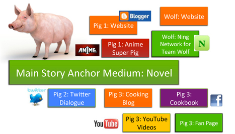[Transmedia] Case Study Example: The Three Little Pigs | Transmedia: Storytelling for the Digital Age | Scoop.it