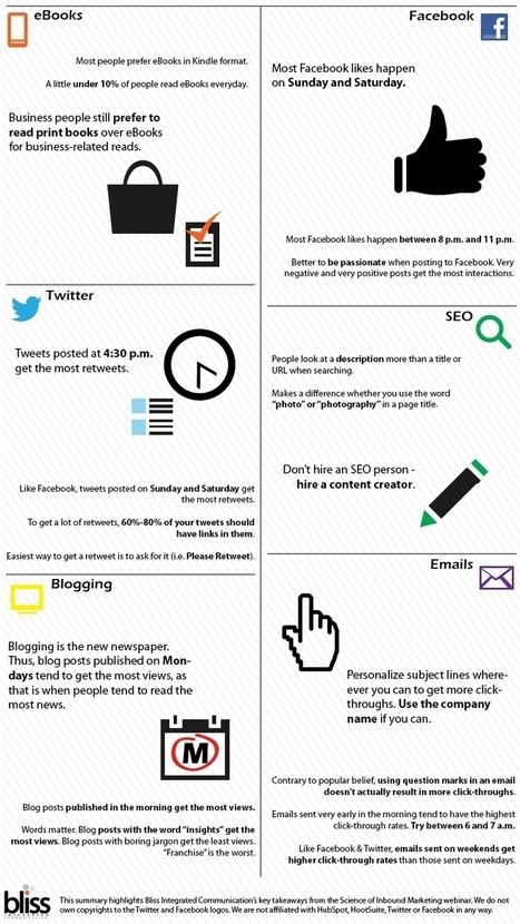 The Ultimate List of Social Media Marketing Tips | B2B Bliss | Lindsay on social media | Scoop.it