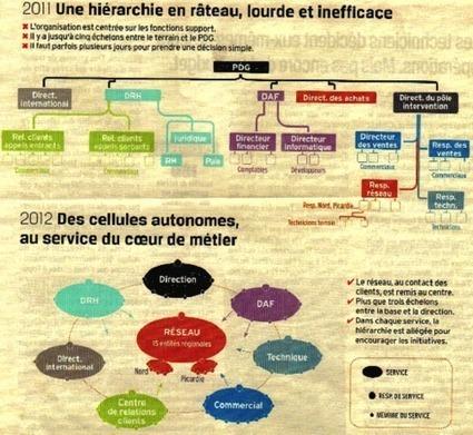 Du management participatif... au management coopératif | L'entreprise humaniste, l'entreprise de demain | Scoop.it