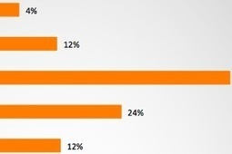 The Favorite Mobile Brands of Consumers in Emerging Markets | Mobile Marketing Around The World | Scoop.it