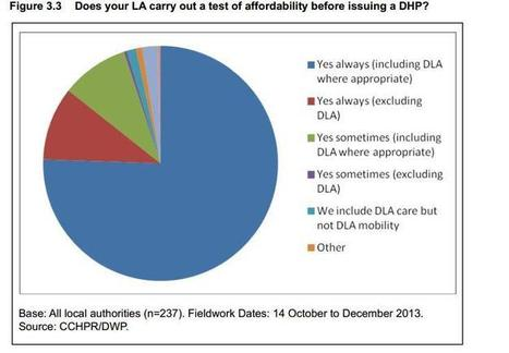 Lies, damn lies and failing DWP bedroom tax reports   Welfare, Disability, Politics and People's Right's   Scoop.it
