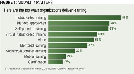 Learning & Development: Modality Matters | Talent Management | Scoop.it