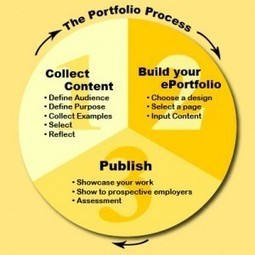 #3 What is the purpose of student e-portfolios? | Chip Houston | AAEEBL -- Links to Learning | Scoop.it