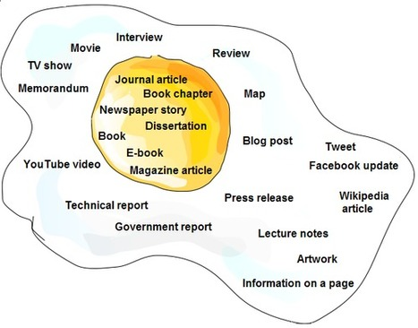 APA Style Blog: Social media | marked for sharing | Scoop.it