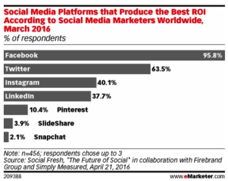 Marketer, Marketer on Social Media, Which Offers the Fairest ROI of Them All? | Social Media, Mobile, Wearable News & Views | Scoop.it