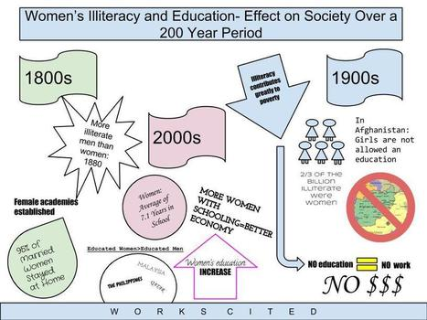 Student Designed Infographics: Process & Products | Library information literacy | Scoop.it