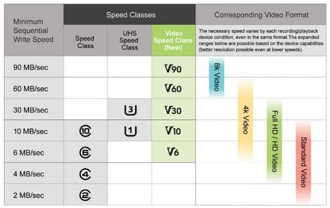SD Video Speed Class : certification jusqu'à 90 Mo/s mais pas que | AllMyTech | Scoop.it