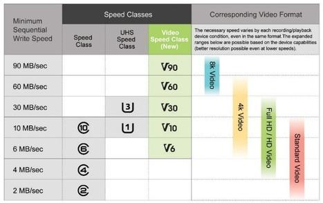 SD Video Speed Class: certification jusqu'à 90 Mo/s mais pas que | AllMyTech | Scoop.it
