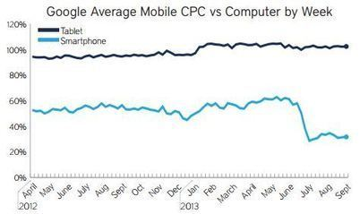 AdWords Smartphone CPCs Drop Sharply After Enhanced Campaigns Transition [RKG Report] | Search Engine Marketing Trends | Scoop.it