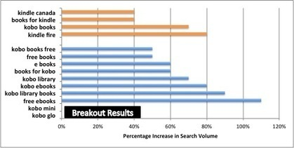 E-Reading Search Trends inCanada - BookNet Canada Blog - BookNet Canada | E-Book Publishing | Scoop.it