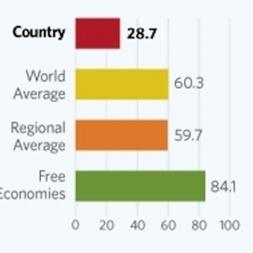 Cuba, a la cola del mundo en libertad económica | Diario de Cuba | Una mirada exteriore sobre Cuba y su libertades | Scoop.it