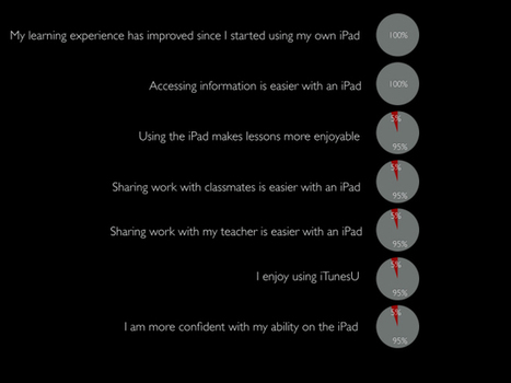 1:2:1 is Working - The Results Are In - NEXT GENERATION LEARNING; TODAY | iPads in Education | Scoop.it