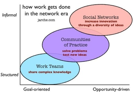 Opportunity-Driven Networking to Increase Collaboration | Innovation Management | Scoop.it