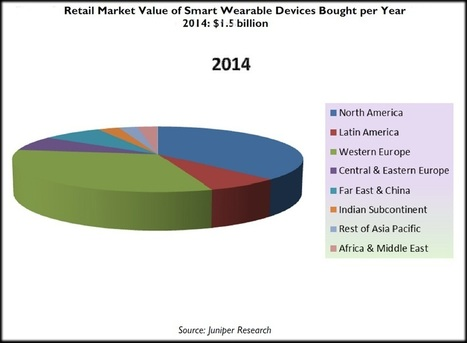 Mobile Wearable Technology to Reach Sales of Nearly 70 Million Devices by 2017 | Developments in Wearable Technologies | Scoop.it