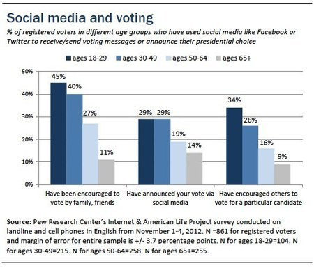 Nearly One Quarter Of Voters Have Tweeted, Posted About Their Vote On Social Media [STUDY] - AllTwitter | How to Rock a Presentation | Scoop.it