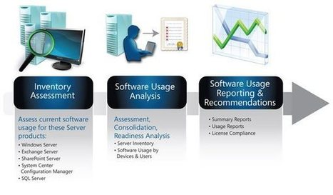 Why Organizations must go for Software Asset Management? | Software Asset Management | Scoop.it