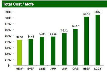 Which MLPs Will Benefit From Higher Natural Gas Prices? | Commodities, Resource and Freedom | Scoop.it