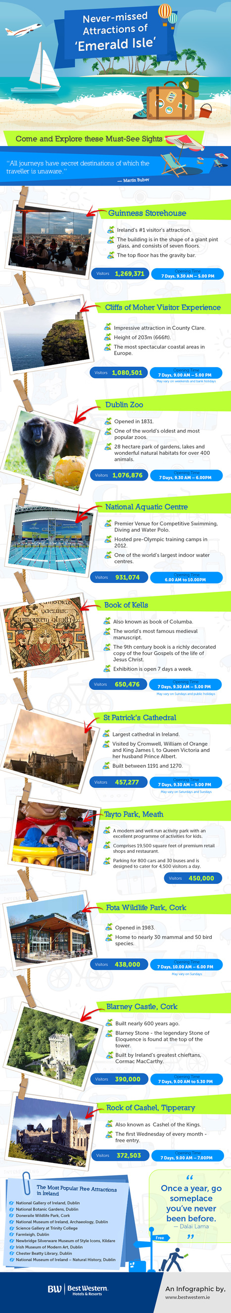 Famous Fascinating Attractions in Ireland | Infographic Collection | Scoop.it