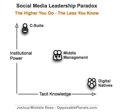 Opposable Planets The Social Media Leadership Paradox » Opposable Planets | Social Business - the new way of working | Scoop.it