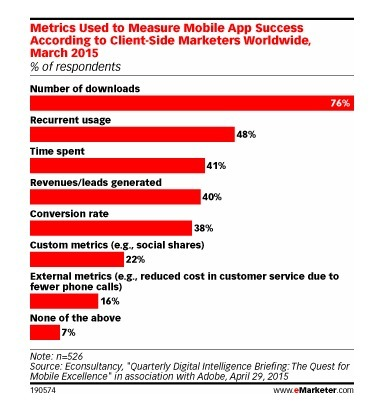 Measuring Mobile Effectiveness Still Challenges Marketers | New Customer - Passenger Experience | Scoop.it