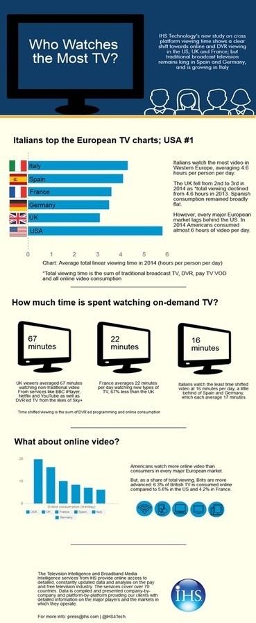European video trends 2015: Brits watch less TV than ever, Italians watch most | Netimperative - latest digital marketing news | Digital Insights | Scoop.it