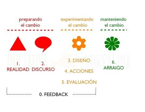 manual práctico del cambio razonable | El rincón de mferna | Scoop.it