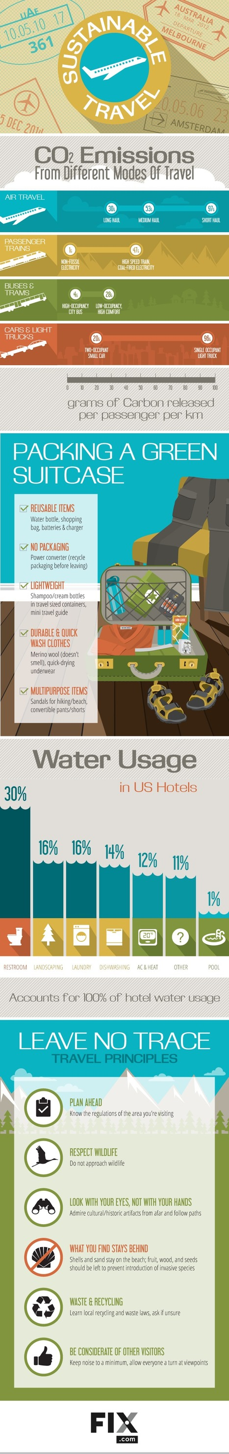 (Infographic) Sustainable Travel: Make Sure Your Next Trip is a Green One! | Eco-Friendly Lifestyle | Scoop.it