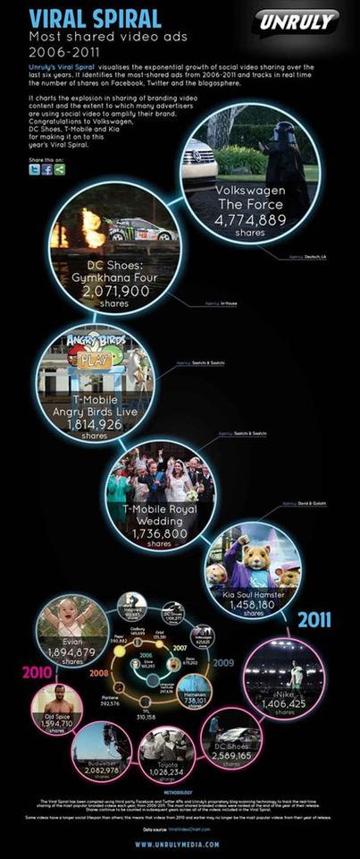 La espiral viral: el crecimiento exponencial de los vídeos compartidos : Marketing Directo   Social Media e Innovación Tecnológica   Scoop.it